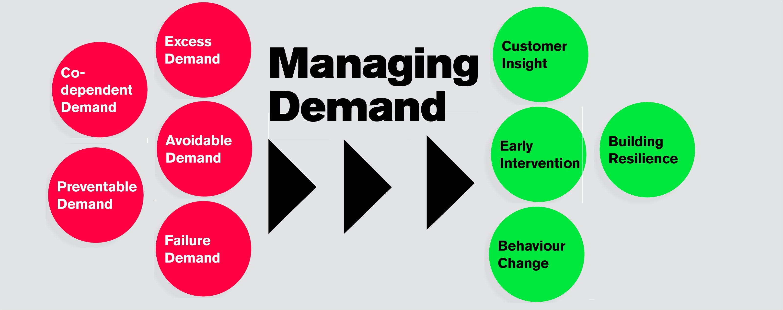 ITIL Demand Management